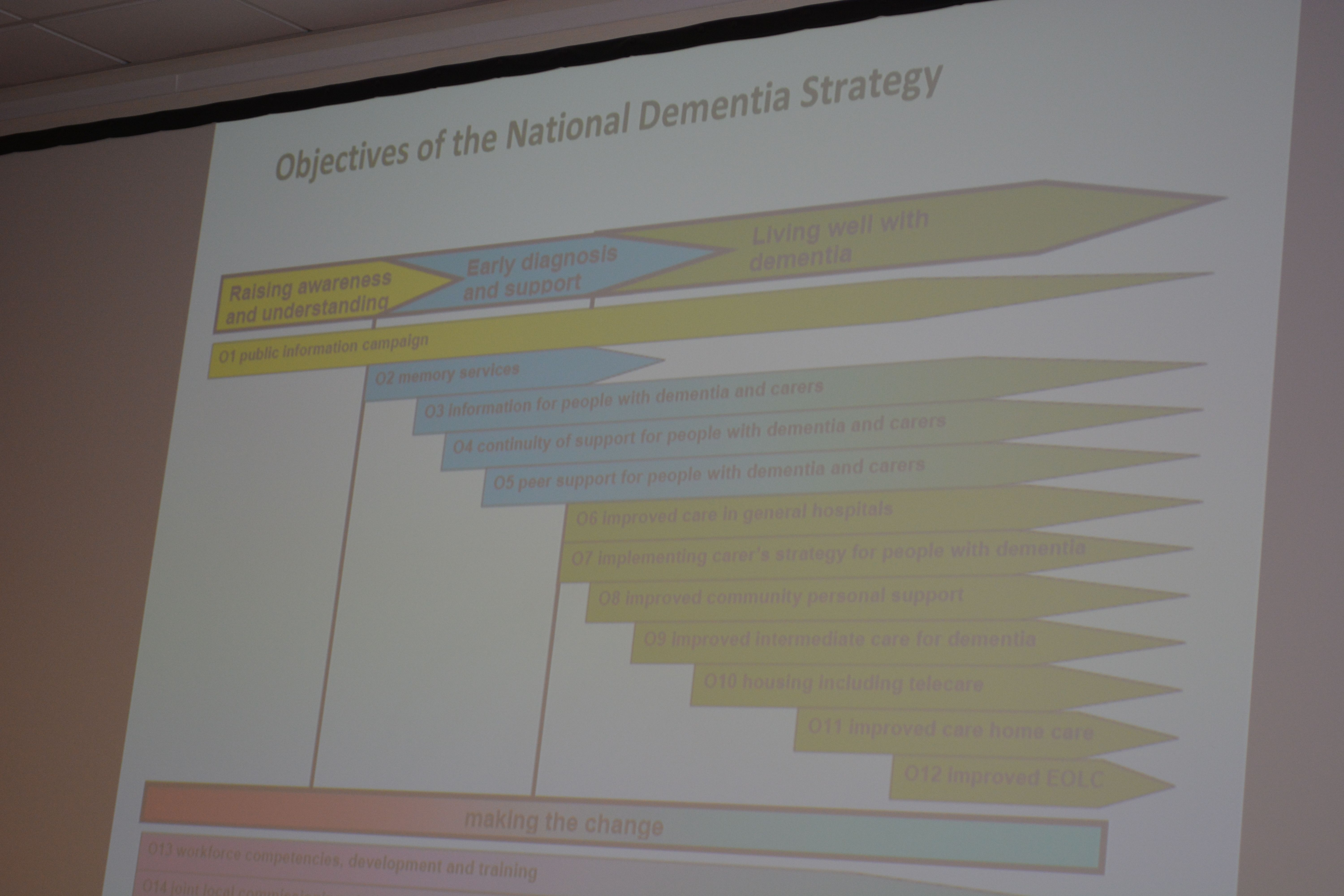 SUBE8 Dementia national strategy objectives