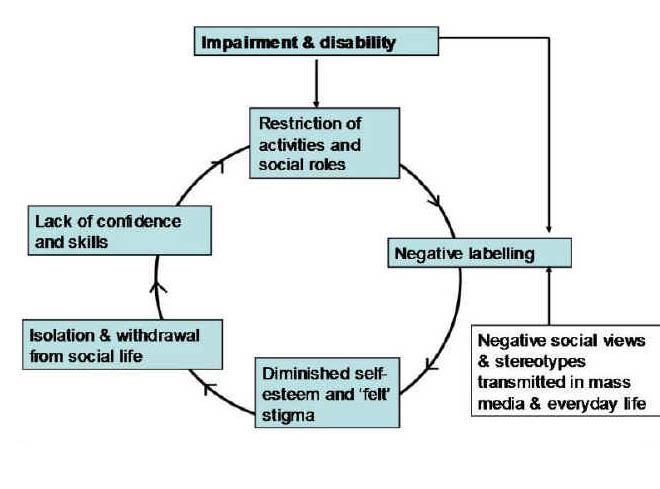 stigma cycle