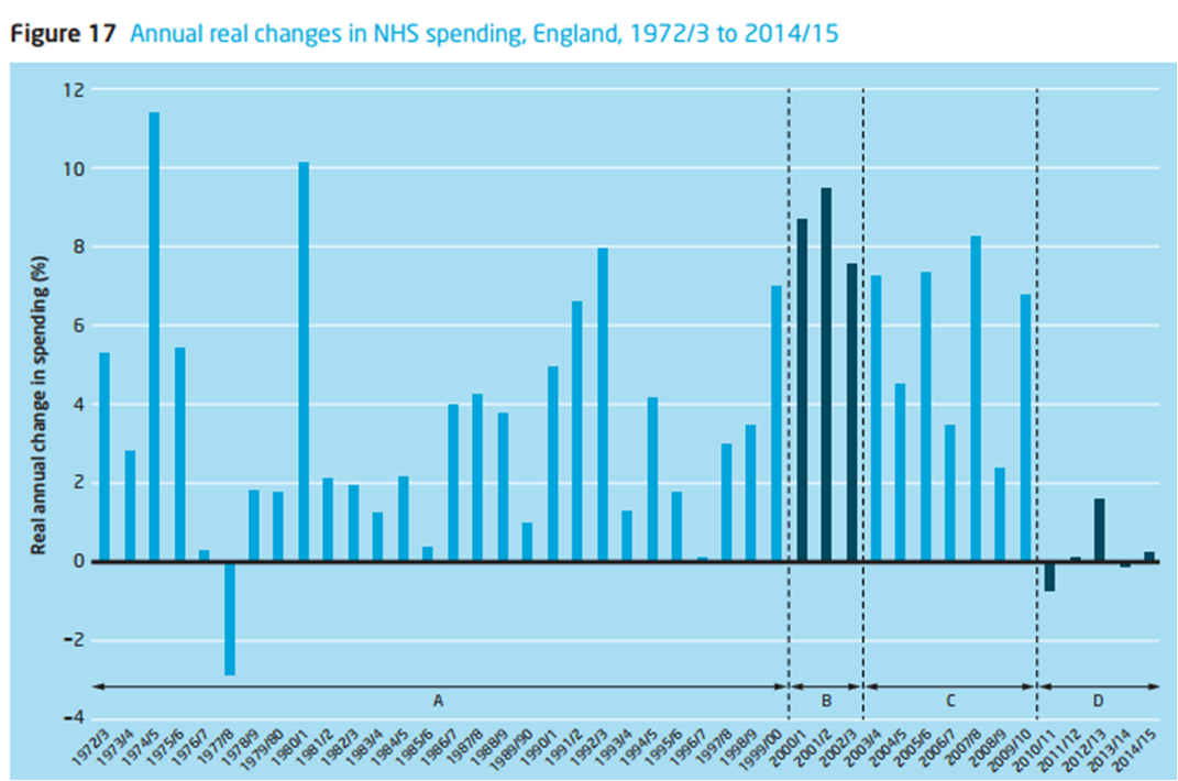 real time spending in the NHS